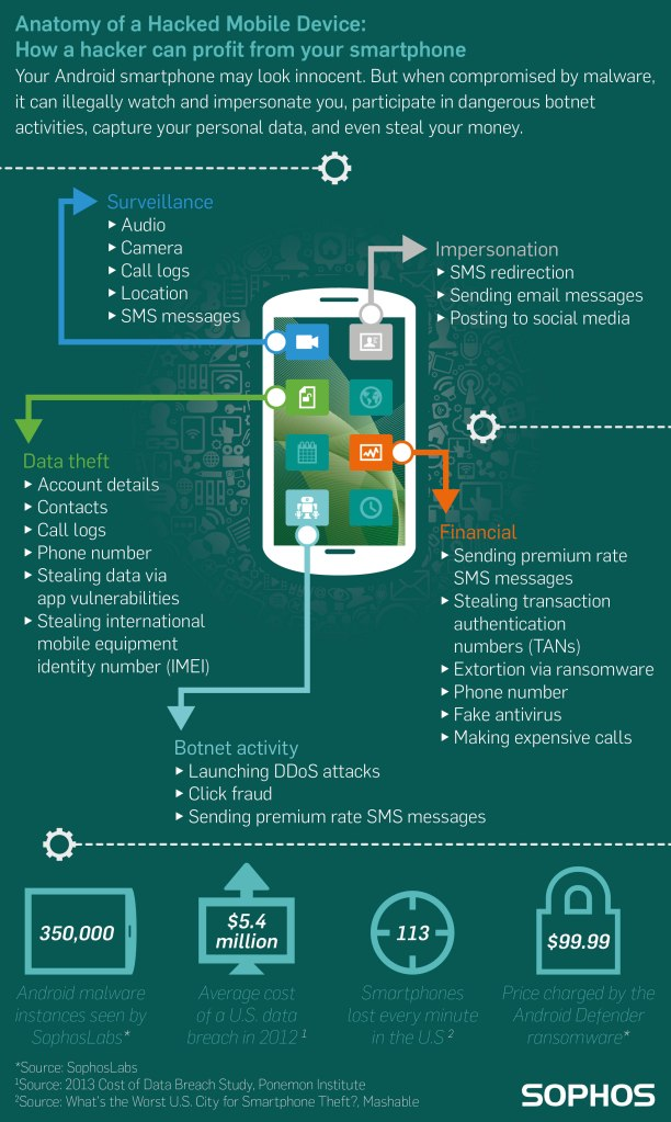 Sophos-Anatomy-of-a-Hacked-Mobile-Device-Hi-Res