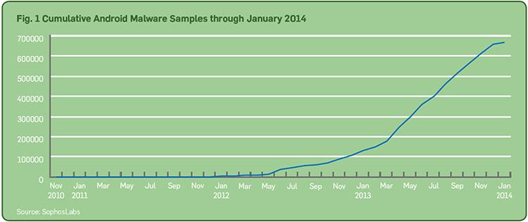 android-malware-samples-chart
