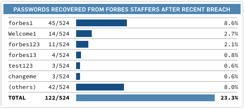 forbes-passwords