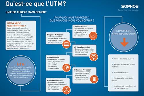 Sophos UTM infographic