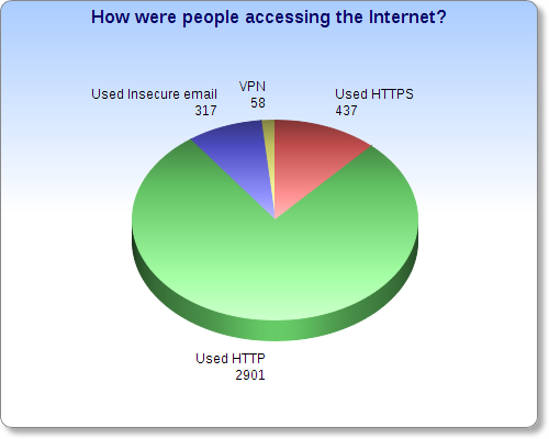 how-accessing-internet-warbiking