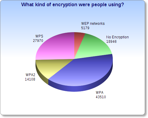 what-kind-encryption-warbiking