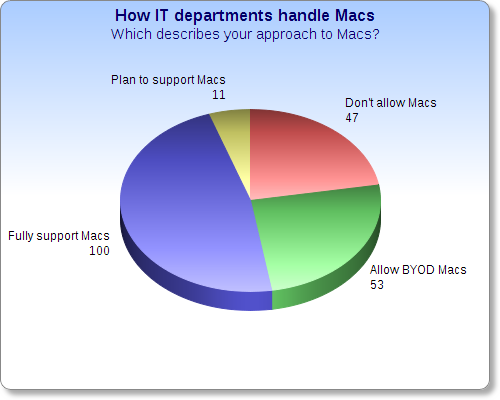 Approach to macs