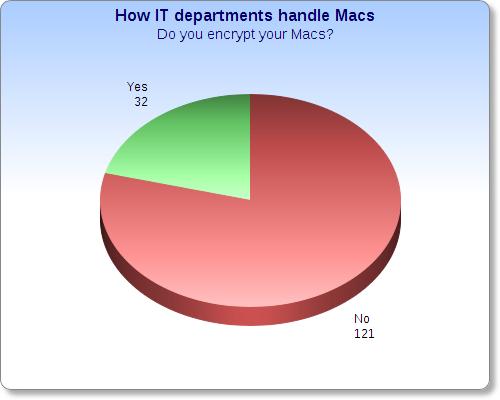 do encrypt macs