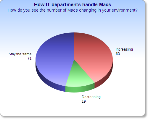macs increase decrease