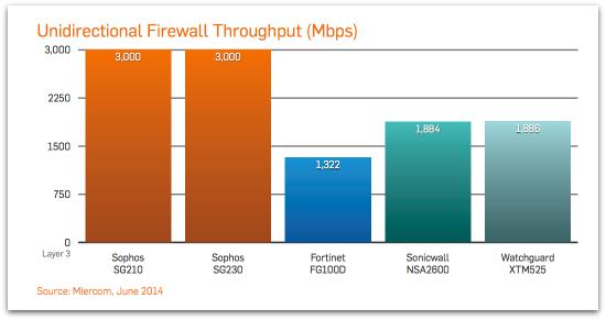 firewall-throughput