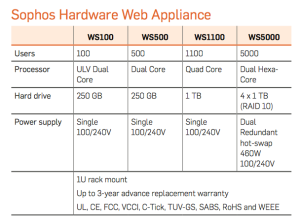 SWA Tech Specs