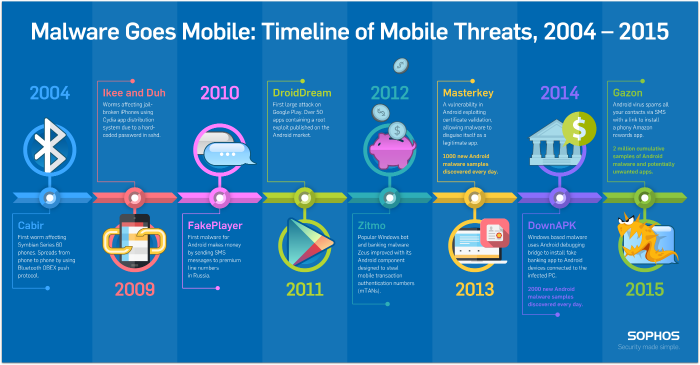 sophos-mobile-malware-infographic-700