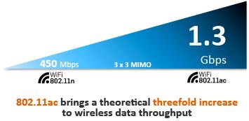 wifi-802-11-ac-throughput