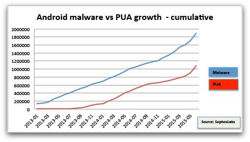 Android malware PUA chart