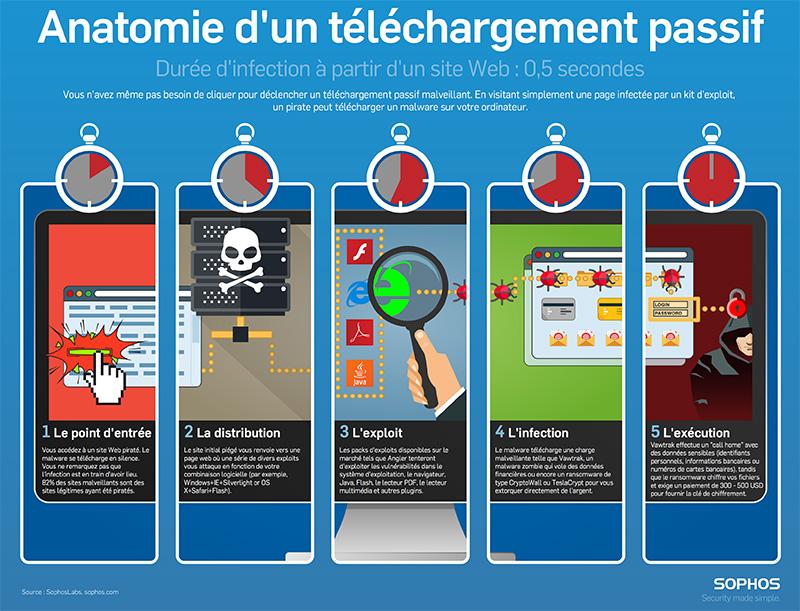Infographie anotomie d'un drive by download