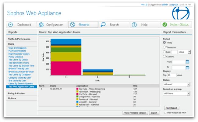 SWA Top Web Application Users screenshot