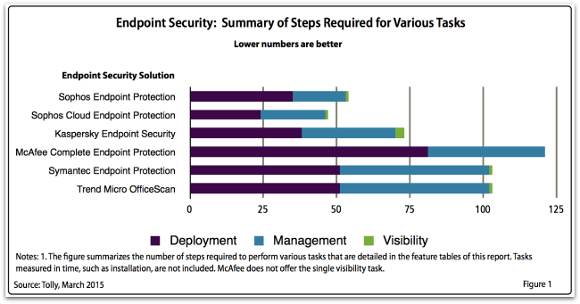 Tolly usability test summary table
