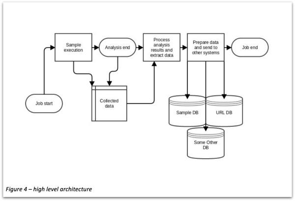 Cuckoo sandbox architecture (figure)
