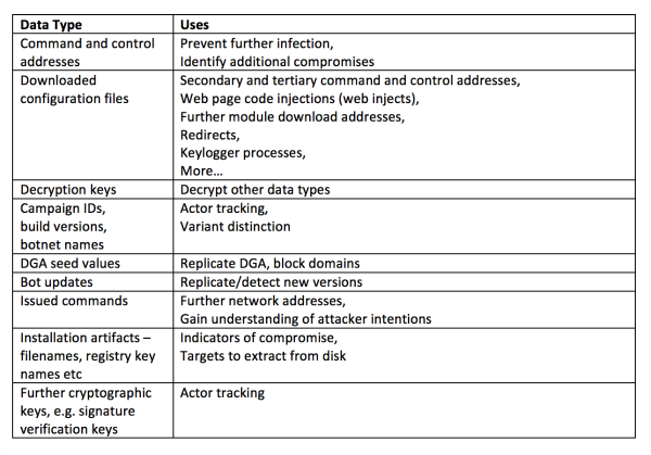 Data types and their uses (table)