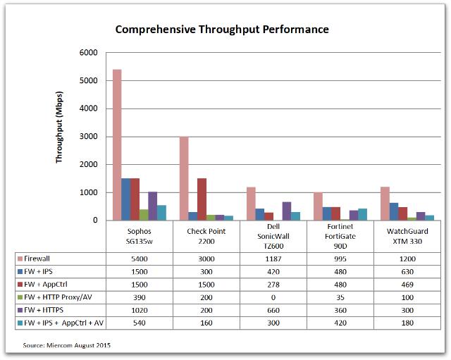 Desktop throughput chart