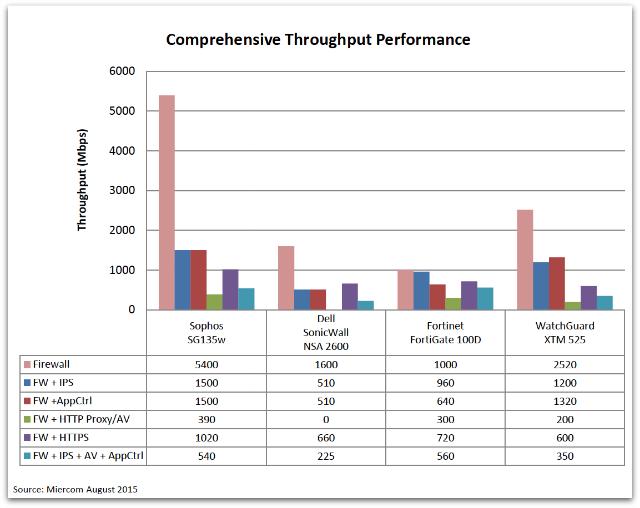 Rachmount throughput chart