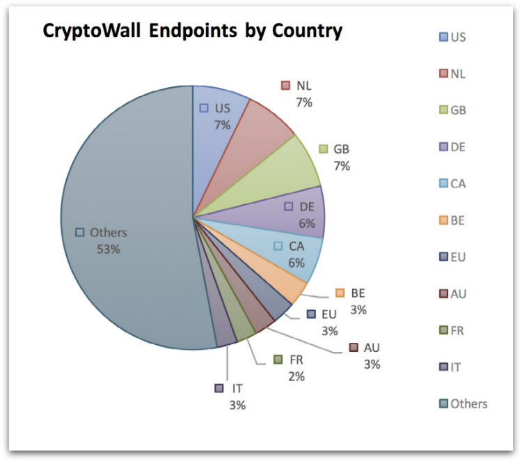cryptowall endpoints country