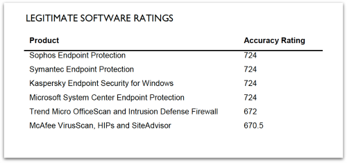 sophos-endpoint-enterprise-legitimate-ratings