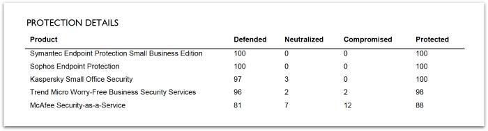sophos-endpoint-smb-protection-details