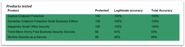sophos-endpoint-smb-summary