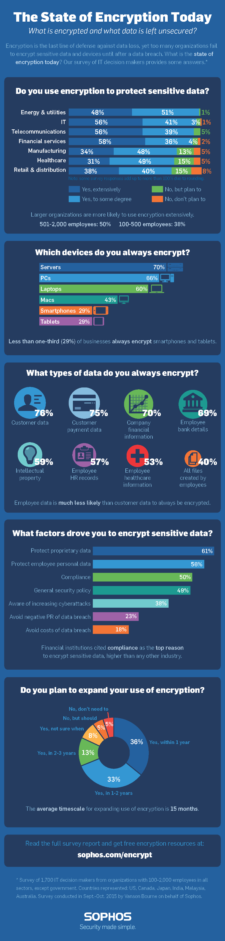 Sophos State of Encryption Infographic