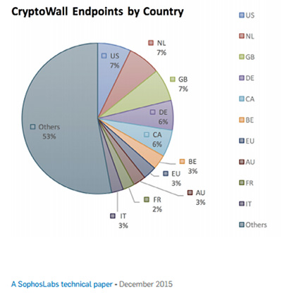 CryptoWall Endpoints by Country