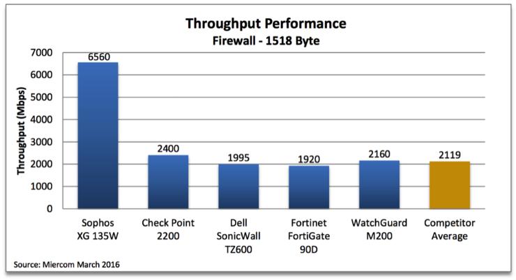 Miercom firewall test results - throughput performance