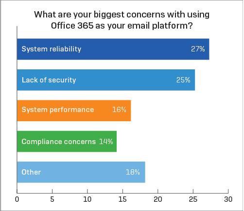 sophos-office-365-concerns-diagram(3)