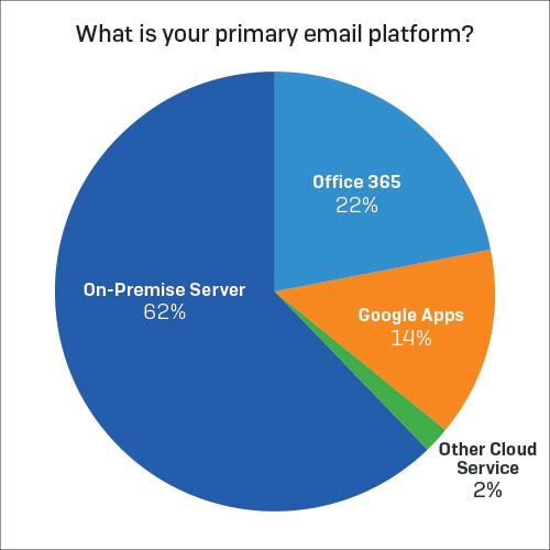 sophos-primary-email-platform-diagram(1)