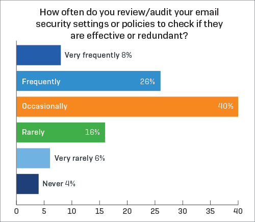 sophos-review-audit-email-diagram