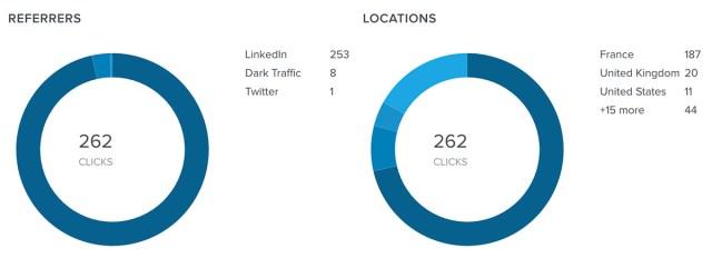 URL raccourcie Stats