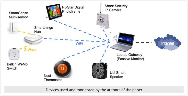 securité des objets connectes