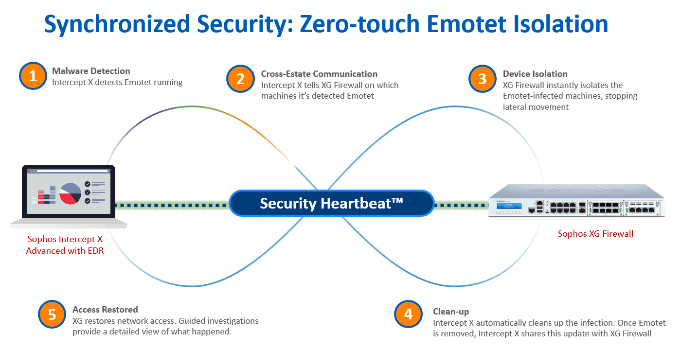Emotet and synchronized security