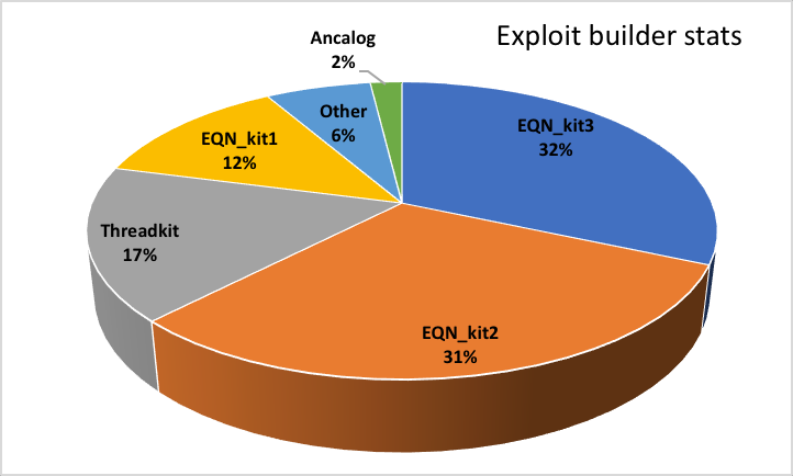 Exploit builders used in attacks in 2018 Q3