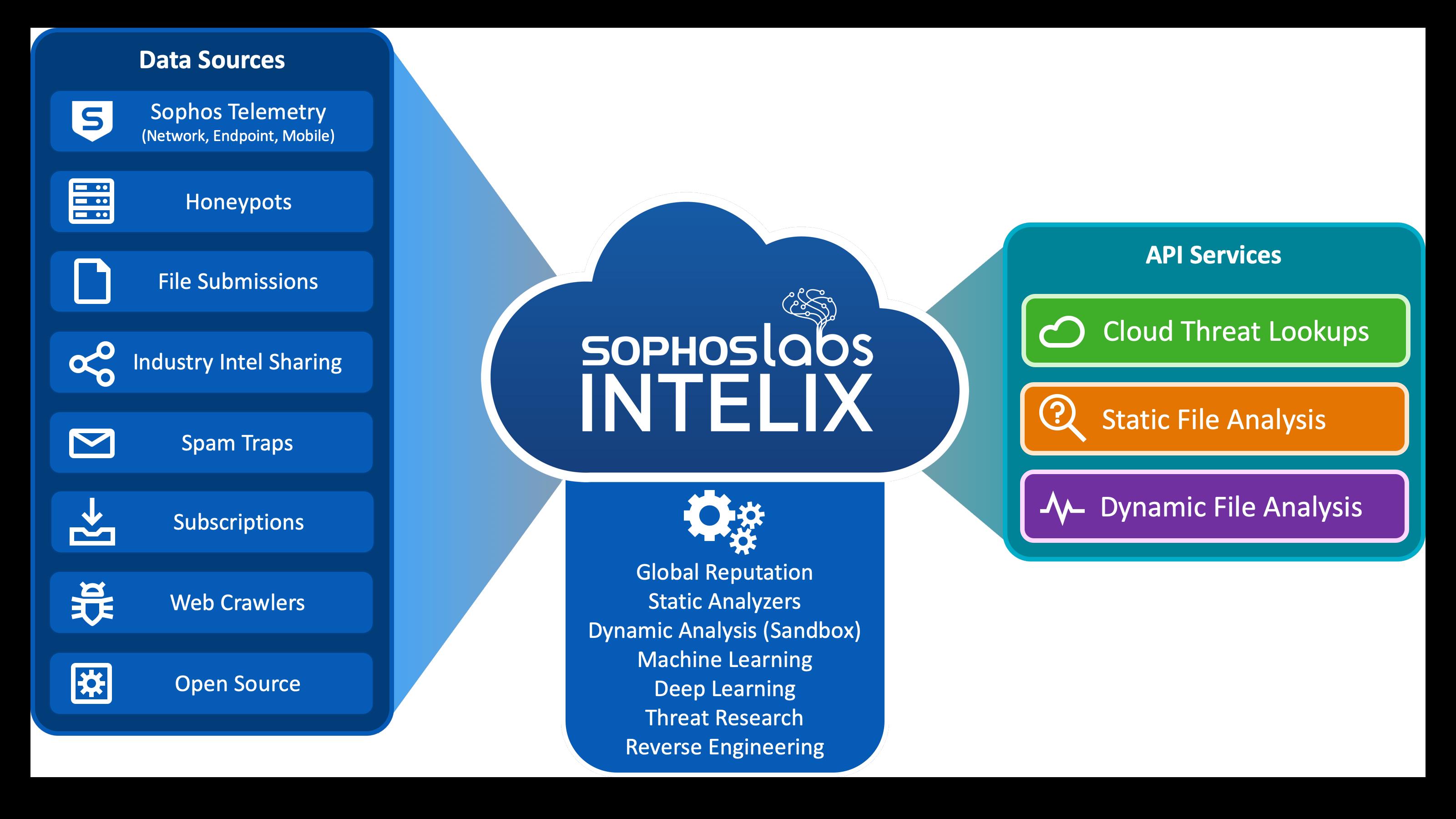 SophosLabs Intelix - Architecture