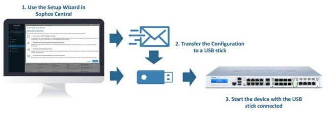 1. Use the Setup Wizard in Sophos Control, 2. Transfer the Configuration to a USB stick, 3. Start the device with the USB stick connected