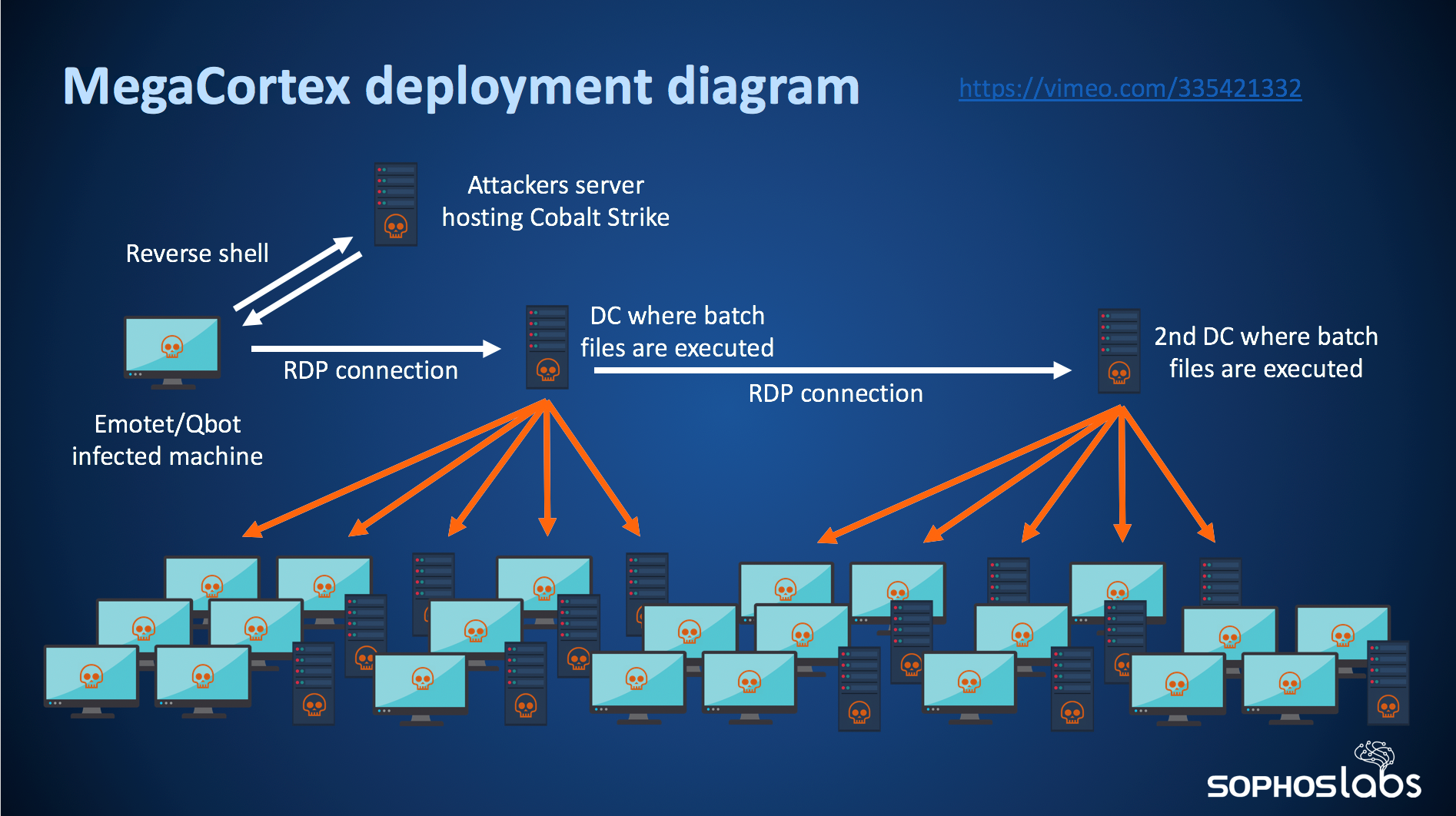 An illustration of an automated active attack