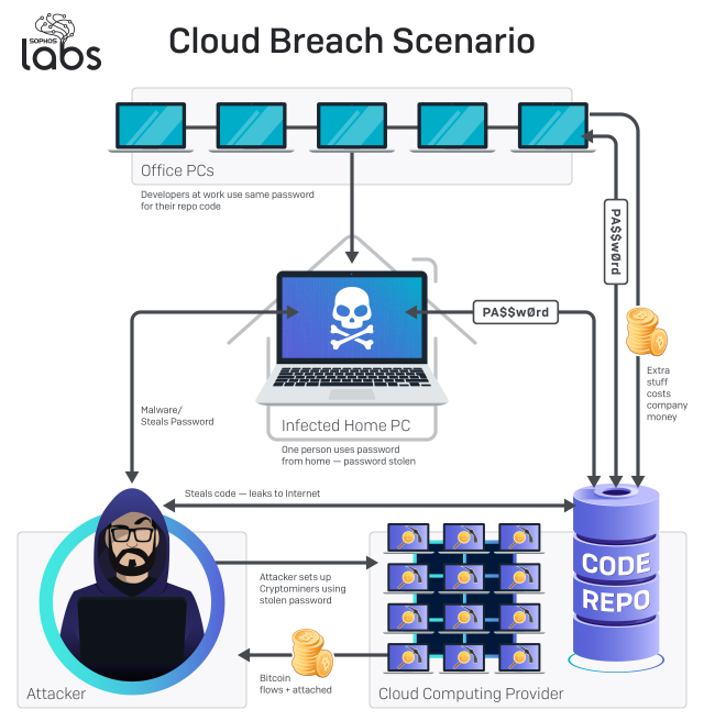 A diagram of a hypothetical cloud security breach incident involving an outside attacker