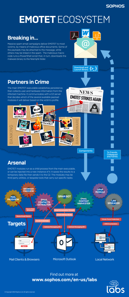 An infographic produced by SophosLabs that describes the Emotet playbook and its part in a larger malware ecosystem
