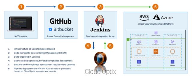 entreprises cloud