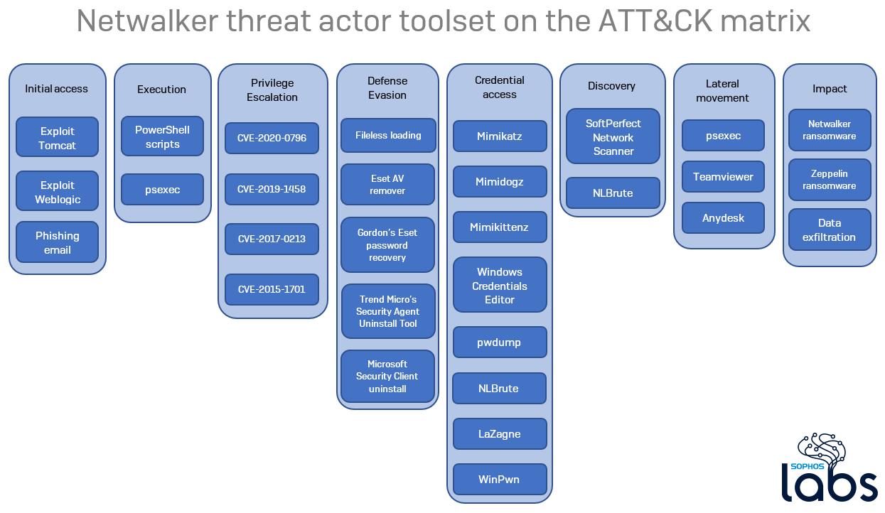 Netwalker threat actor toolset on the ATT&CK matrix