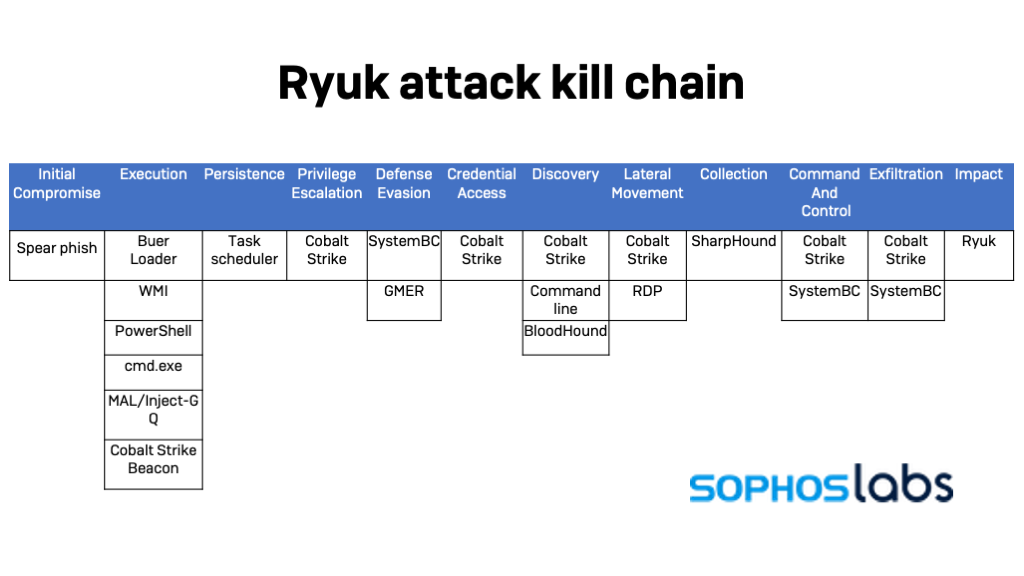 Ryuk-Attack-Kill-Chain.png