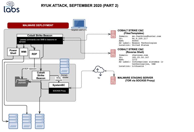 Ryuk-attack-2.png?resize=768,523