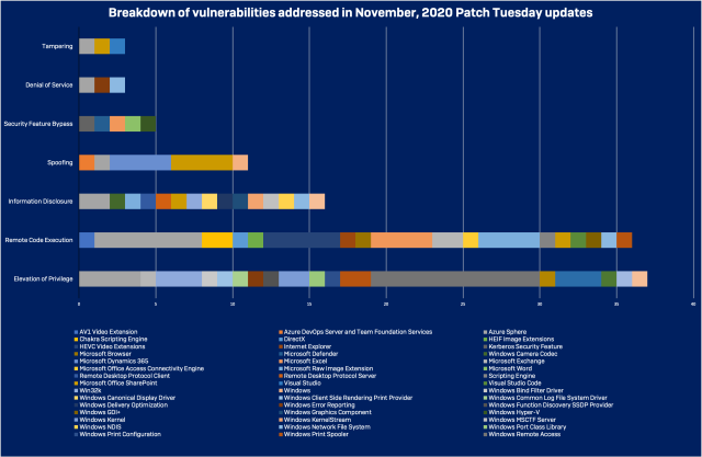 Breakdown of vulnerabilities addressed in November 2020 Patch Tuesday updates - click to enlarge