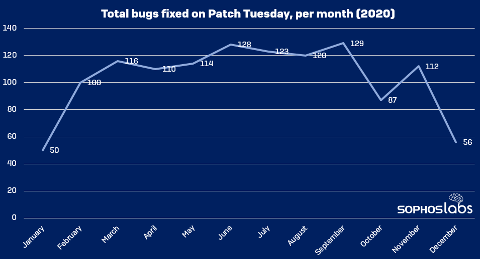 Total bugs fixed on Patch Tuesday, per month (2020)