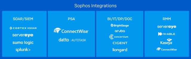 sophos adaptive cybersecurity ecosystem