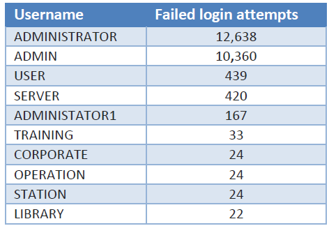 revil-35k-logins-usernames-used.png