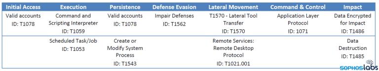 revil-mitre-attack-techniques.png?resize=768,145